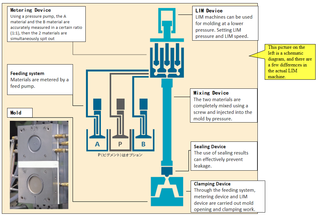 What is LIMS (Liquid Injection Molding System)?cid=3